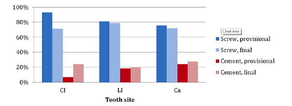 Relative Incidence of Screw versus Cement Retention in Provisional and Final Single Crowns in the Anterior Maxilla